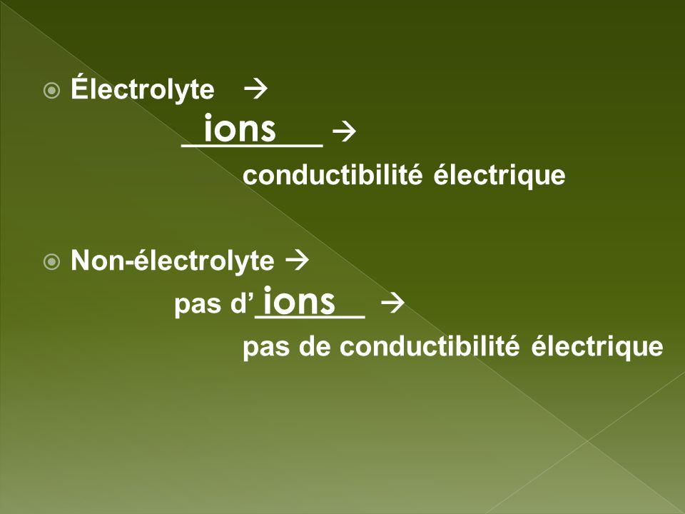 Électrolyte _________ conductibilité électrique Non-électrolyte pas d_______ pas de conductibilité électrique ions