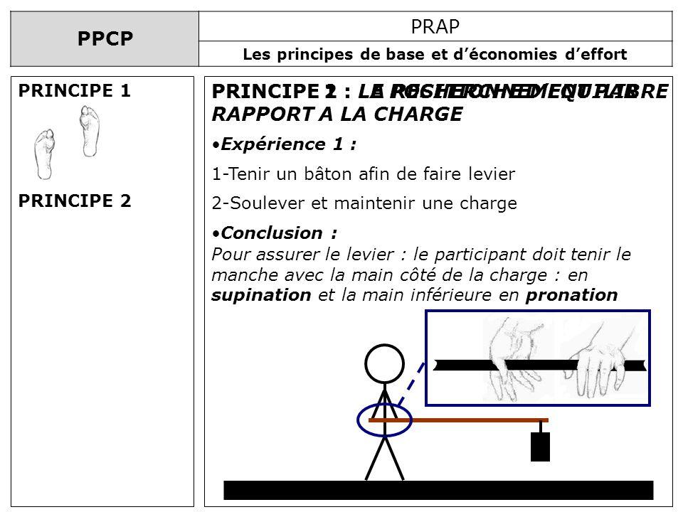 PPCP PRAP Les principes de base et déconomies deffort PRINCIPE 1 : LA RECHERCHE DEQUILIBREPRINCIPE 2 : LE POSITIONNEMENT PAR RAPPORT A LA CHARGE Expér