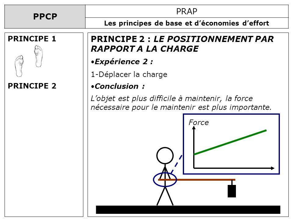PPCP PRAP Les principes de base et déconomies deffort PRINCIPE 2 : LE POSITIONNEMENT PAR RAPPORT A LA CHARGE Expérience 2 : 1-Déplacer la charge Concl