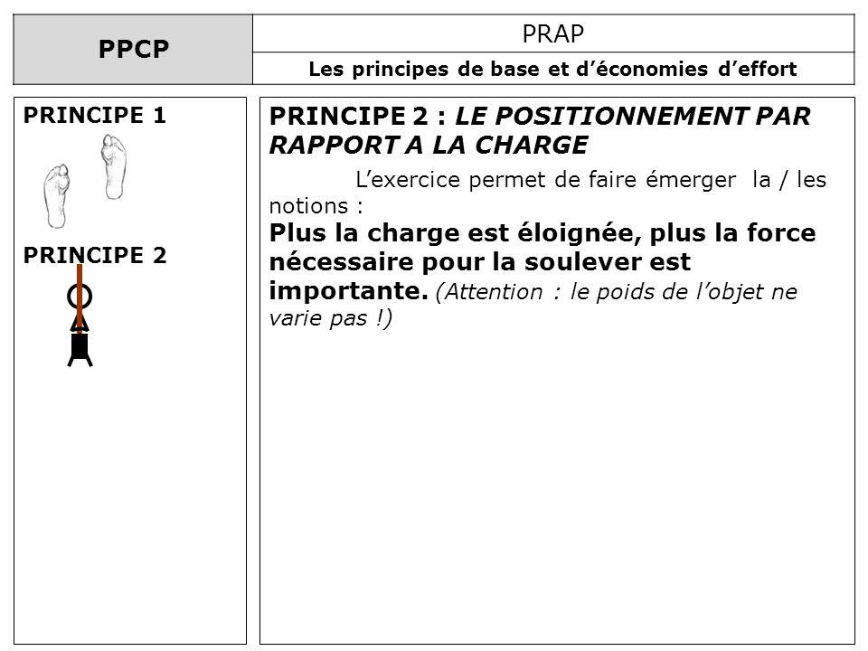 PPCP PRAP Les principes de base et déconomies deffort PRINCIPE 2 : LE POSITIONNEMENT PAR RAPPORT A LA CHARGE Lexercice permet de faire émerger la / le