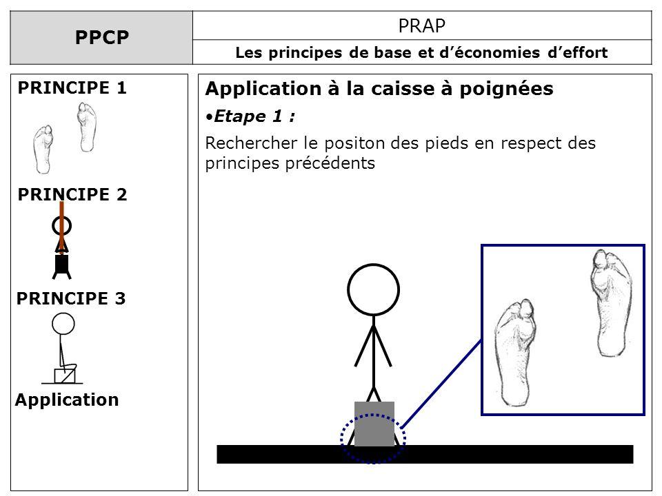 PPCP PRAP Les principes de base et déconomies deffort Application à la caisse à poignées PRINCIPE 1 PRINCIPE 2 PRINCIPE 3 Application Etape 1 : Recher