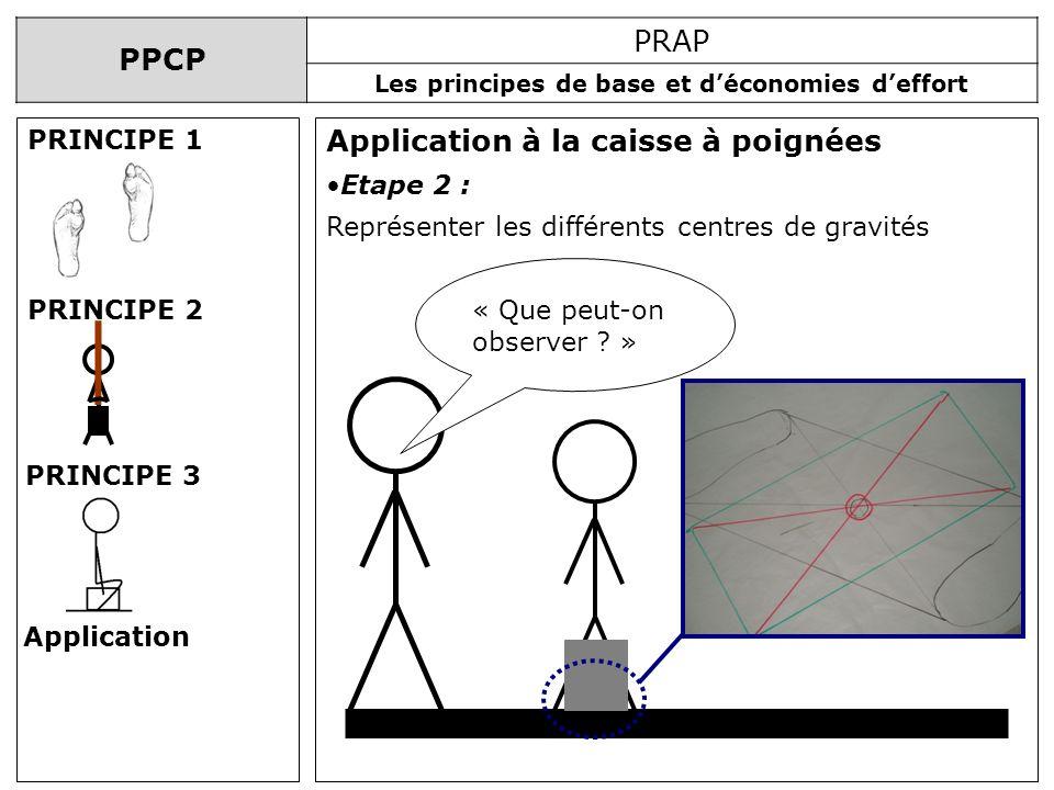 PPCP PRAP Les principes de base et déconomies deffort Application à la caisse à poignées PRINCIPE 1 PRINCIPE 2 PRINCIPE 3 Application Etape 2 : Représ
