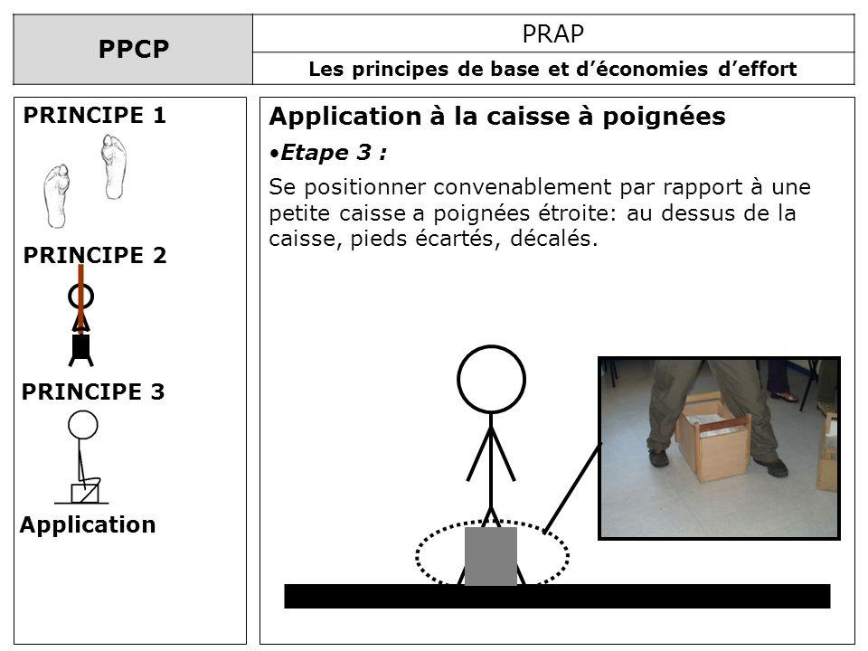 PPCP PRAP Les principes de base et déconomies deffort Application à la caisse à poignées PRINCIPE 1 PRINCIPE 2 PRINCIPE 3 Application Etape 3 : Se pos