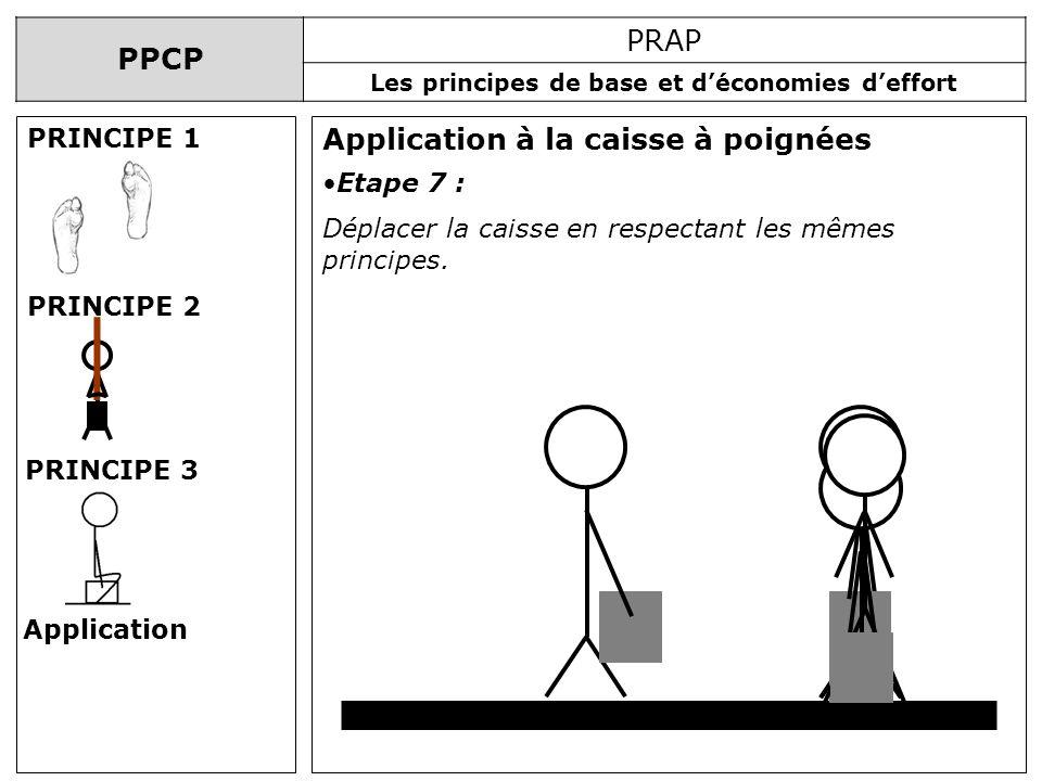 PPCP PRAP Les principes de base et déconomies deffort Application à la caisse à poignées PRINCIPE 1 PRINCIPE 2 PRINCIPE 3 Application Etape 7 : Déplac