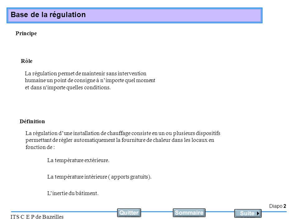 Diapo 3 ITS C E P de Bazeilles Base de la régulation Le régulateur mesure en permanence la différence entre la température de consigne et la température mesurée à la sonde dambiance.