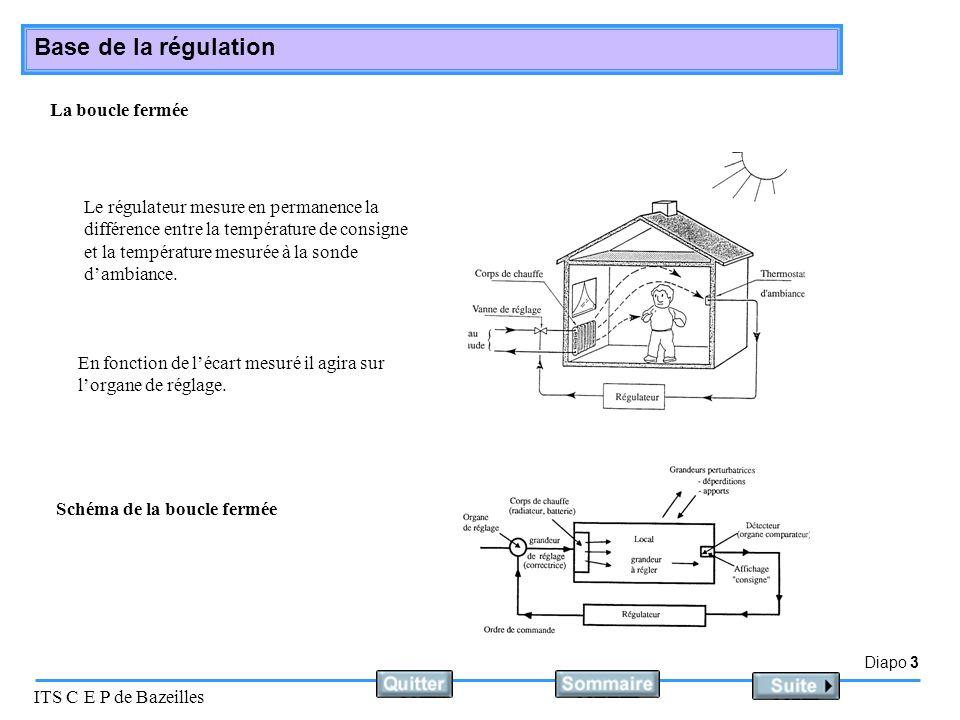Diapo 4 ITS C E P de Bazeilles Base de la régulation La boucle ouverte Le régulateur mesure la température extérieure et en fonction de celle-ci il détermine une température de départ qui sera contrôlée par la sonde de départ.