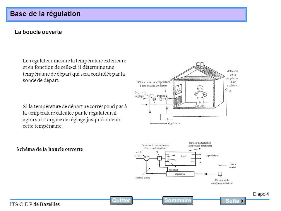 Diapo 4 ITS C E P de Bazeilles Base de la régulation La boucle ouverte Le régulateur mesure la température extérieure et en fonction de celle-ci il dé