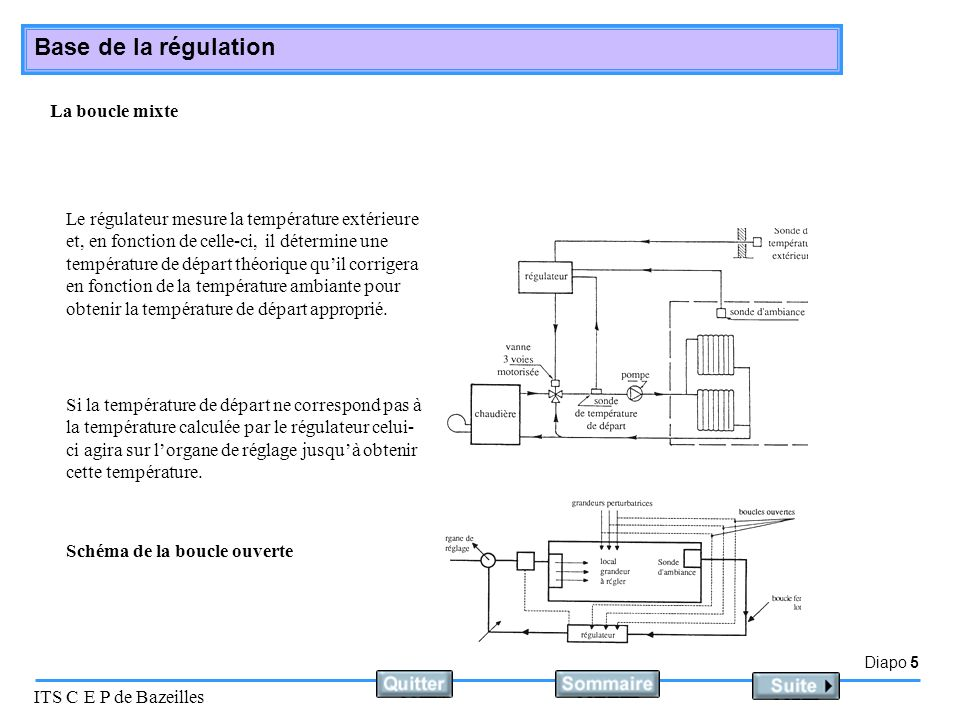 Diapo 5 ITS C E P de Bazeilles Base de la régulation La boucle mixte Le régulateur mesure la température extérieure et, en fonction de celle-ci, il dé