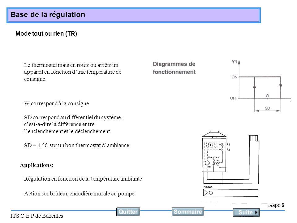 Diapo 6 ITS C E P de Bazeilles Base de la régulation Mode tout ou rien (TR) Le thermostat mais en route ou arrête un appareil en fonction dune tempéra