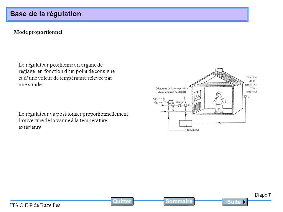 Diapo 7 ITS C E P de Bazeilles Base de la régulation Mode proportionnel Le régulateur positionne un organe de réglage en fonction dun point de consign