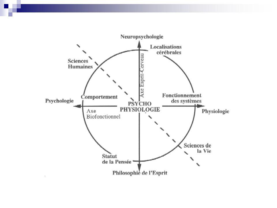 Psychologie expérimentale : place les individus dans des situations précises et observe leur comportement, compare les comportements en faisant varier les conditions de la situation.