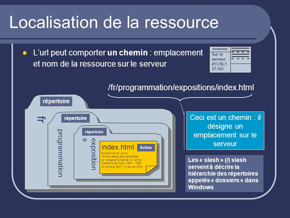 Localisation de la ressource Lurl peut comporter un chemin : emplacement et nom de la ressource sur le serveur /fr/programmation/expositions/index.htm