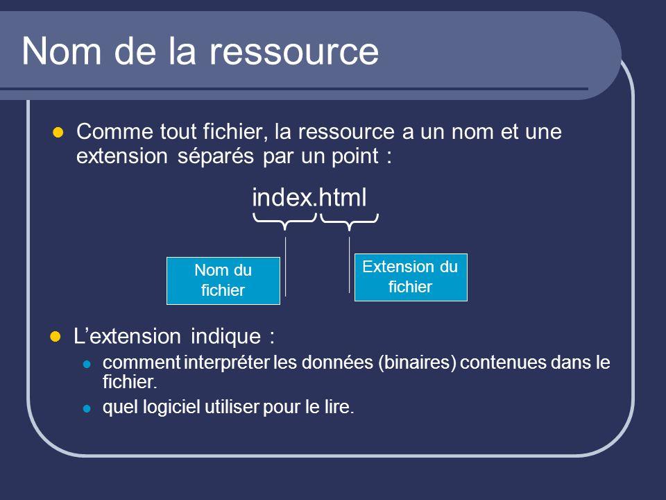 Nom de la ressource Comme tout fichier, la ressource a un nom et une extension séparés par un point : index.html Nom du fichier Extension du fichier Lextension indique : comment interpréter les données (binaires) contenues dans le fichier.