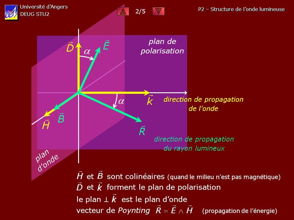 Université dAngers DEUG STU2 P2 – Structure de londe lumineuse vecteur de Poynting (propagation de lénergie) et sont colinéaires (quand le milieu nest pas magnétique) et forment le plan de polarisation le plan est le plan donde p l a n d o n d e plan de polarisation direction de propagation de londe direction de propagation du rayon lumineux 2/5