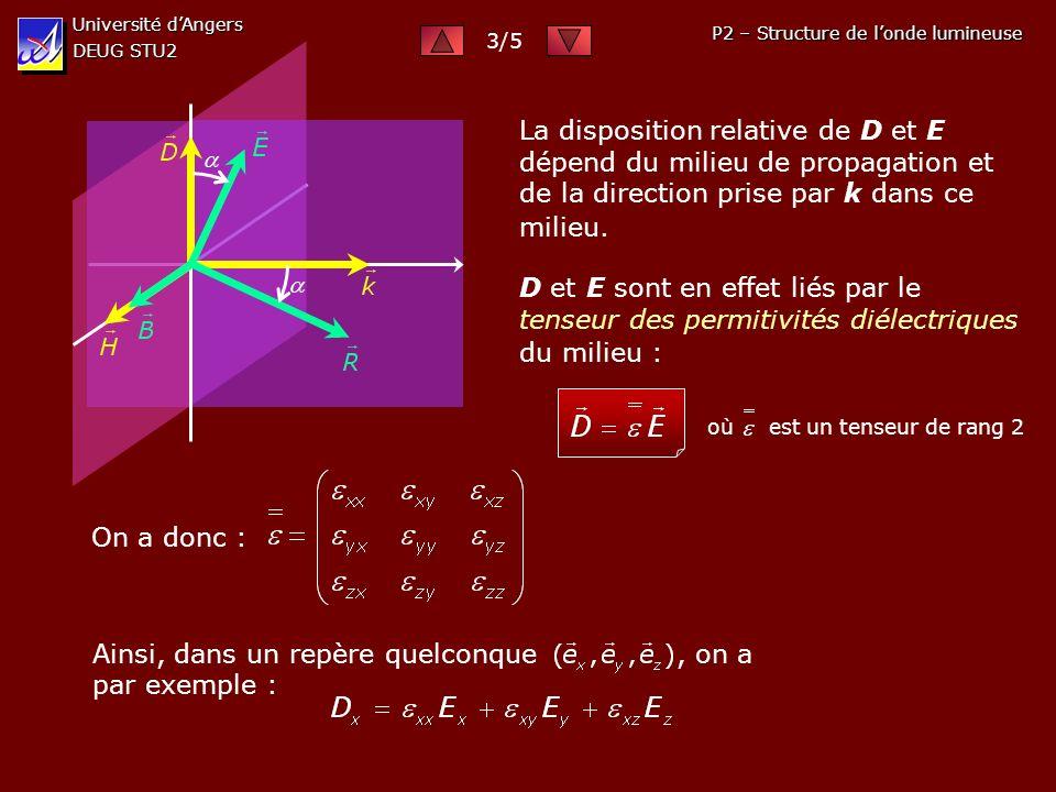 Université dAngers DEUG STU2 P2 – Structure de londe lumineuse La disposition relative de D et E dépend du milieu de propagation et de la direction prise par k dans ce milieu.