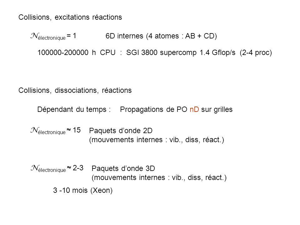 MCTDH f = 3N – 6 Hartree Configuration Interaction de Configurations Nombreuses intégrales multiples .
