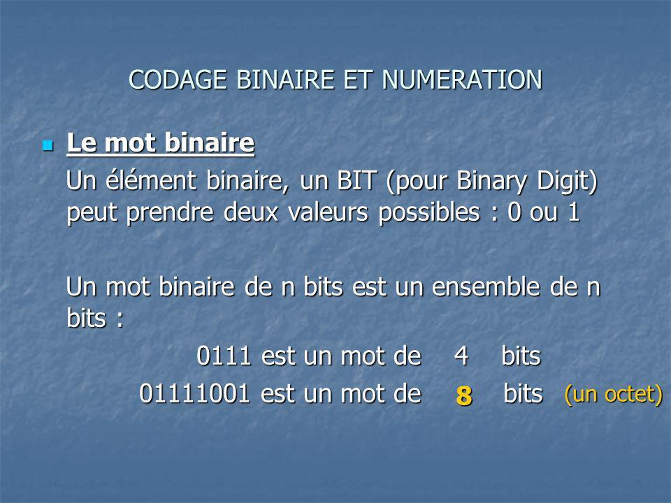 CODAGE BINAIRE ET NUMERATION Le mot binaire Le mot binaire Un élément binaire, un BIT (pour Binary Digit) peut prendre deux valeurs possibles : 0 ou 1 Un élément binaire, un BIT (pour Binary Digit) peut prendre deux valeurs possibles : 0 ou 1 Un mot binaire de n bits est un ensemble de n bits : Un mot binaire de n bits est un ensemble de n bits : 0111 est un mot de 4 bits 0111 est un mot de 4 bits 01111001 est un mot de bits 01111001 est un mot de bits 8 (un octet)