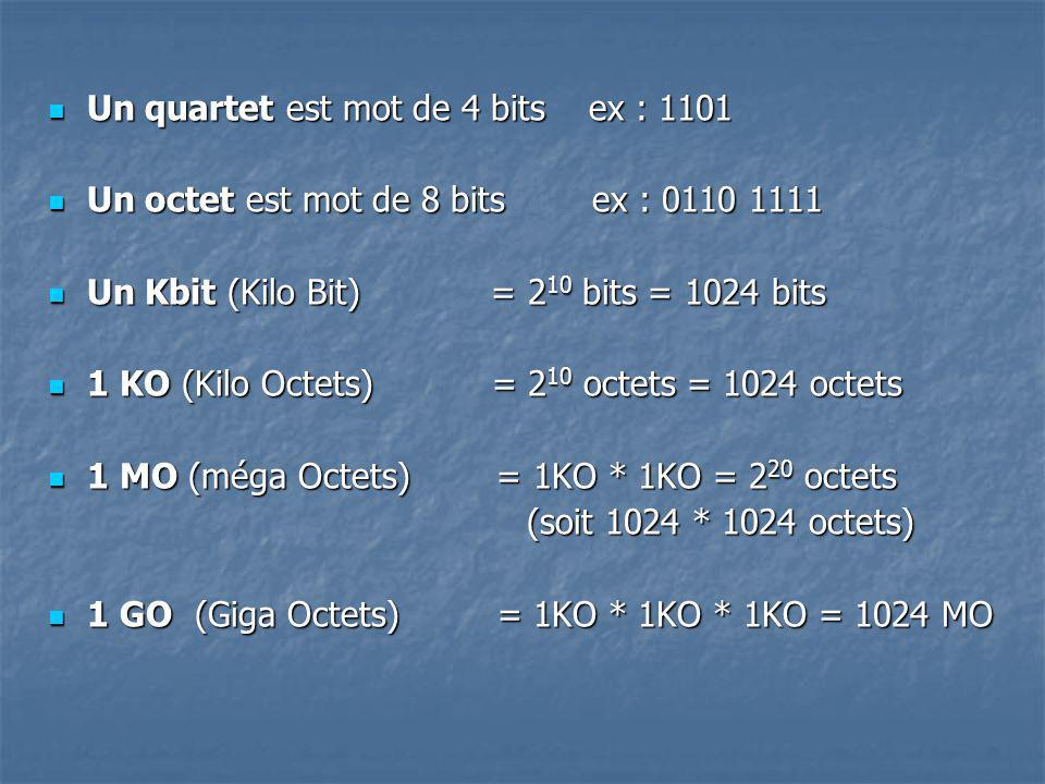 Un quartet est mot de 4 bits ex : 1101 Un quartet est mot de 4 bits ex : 1101 Un octet est mot de 8 bits ex : 0110 1111 Un octet est mot de 8 bits ex