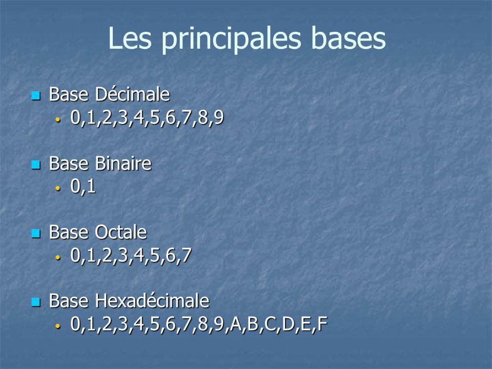 Les principales bases n Base Décimale 0,1,2,3,4,5,6,7,8,9 0,1,2,3,4,5,6,7,8,9 n Base Binaire 0,1 0,1 n Base Octale 0,1,2,3,4,5,6,7 0,1,2,3,4,5,6,7 n Base Hexadécimale 0,1,2,3,4,5,6,7,8,9,A,B,C,D,E,F 0,1,2,3,4,5,6,7,8,9,A,B,C,D,E,F