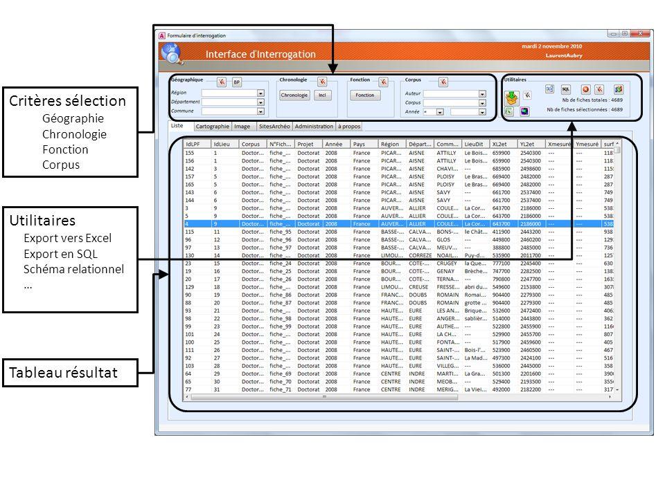 Critères sélection Géographie Chronologie Fonction Corpus Tableau résultat Utilitaires Export vers Excel Export en SQL Schéma relationnel …