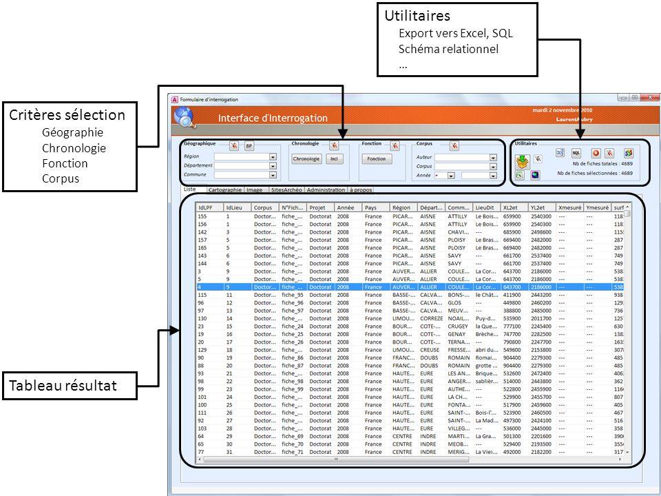 Critères sélection Géographie Chronologie Fonction Corpus Tableau résultat Utilitaires Export vers Excel, SQL Schéma relationnel …