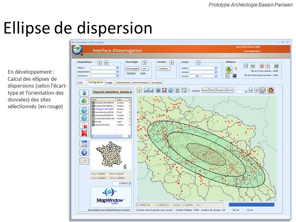 Ellipse de dispersion En développement : Calcul des ellipses de dispersions (selon lécart- type et lorientation des données) des sites sélectionnés (e
