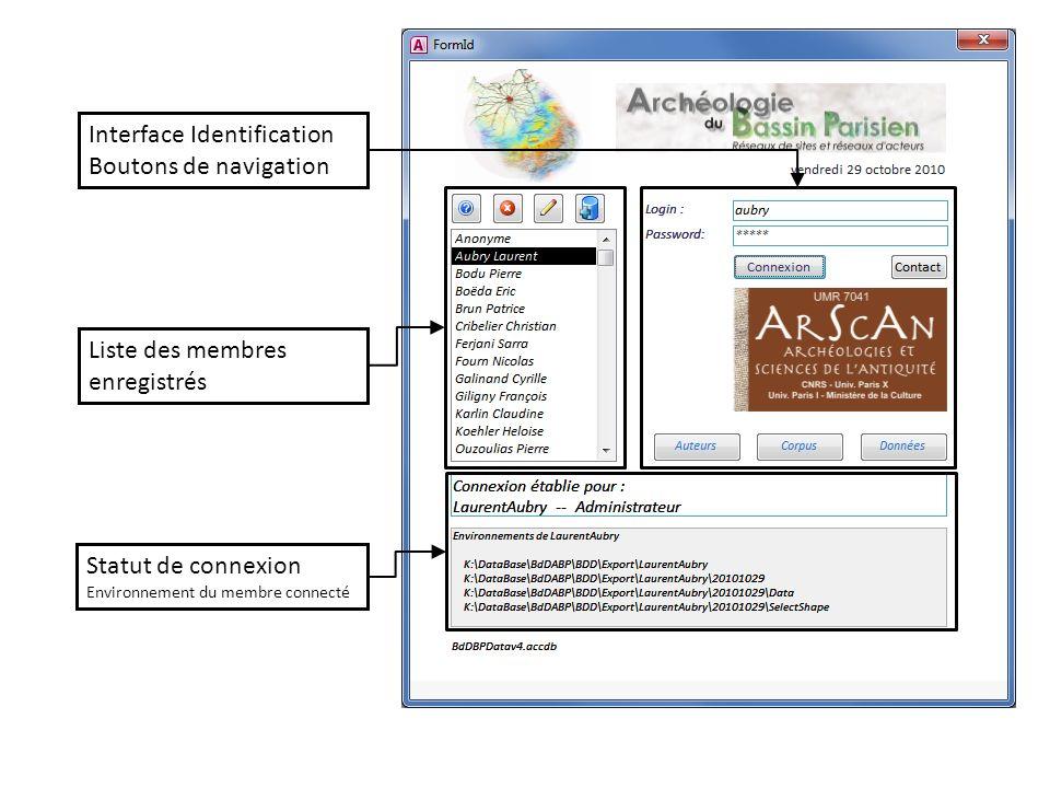 Interface Identification Boutons de navigation Liste des membres enregistrés Statut de connexion Environnement du membre connecté