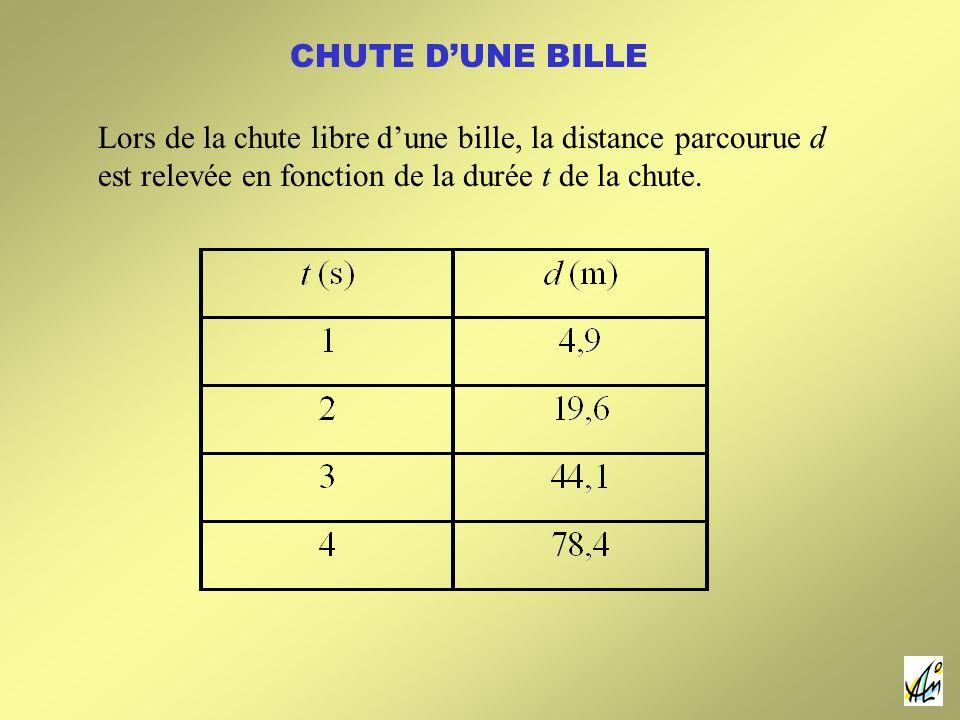 CHUTE DUNE BILLE Lors de la chute libre dune bille, la distance parcourue d est relevée en fonction de la durée t de la chute.