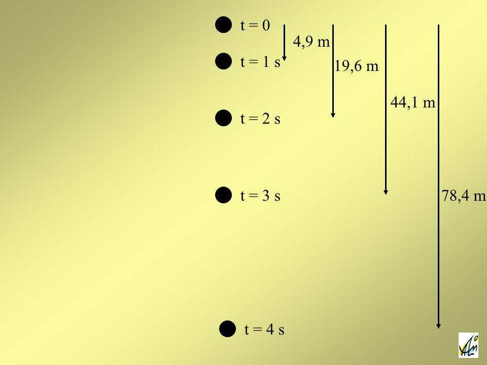 t = 0 t = 1 s t = 2 s t = 3 s t = 4 s 4,9 m 19,6 m 44,1 m 78,4 m
