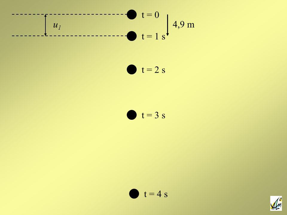 t = 0 t = 1 s t = 2 s t = 3 s t = 4 s u1u1 4,9 m