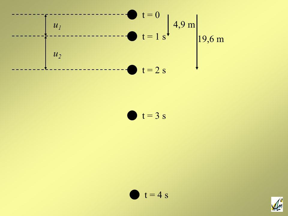 t = 0 t = 1 s t = 2 s t = 3 s t = 4 s u1u1 u2u2 4,9 m 19,6 m