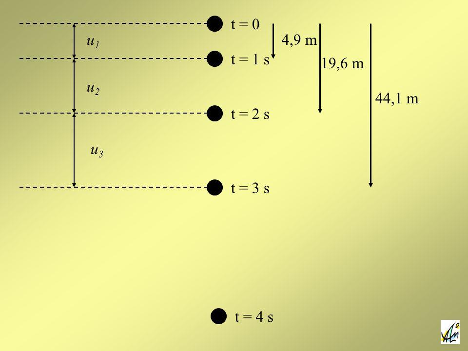 t = 0 t = 1 s t = 2 s t = 3 s t = 4 s u1u1 u2u2 u3u3 4,9 m 19,6 m 44,1 m