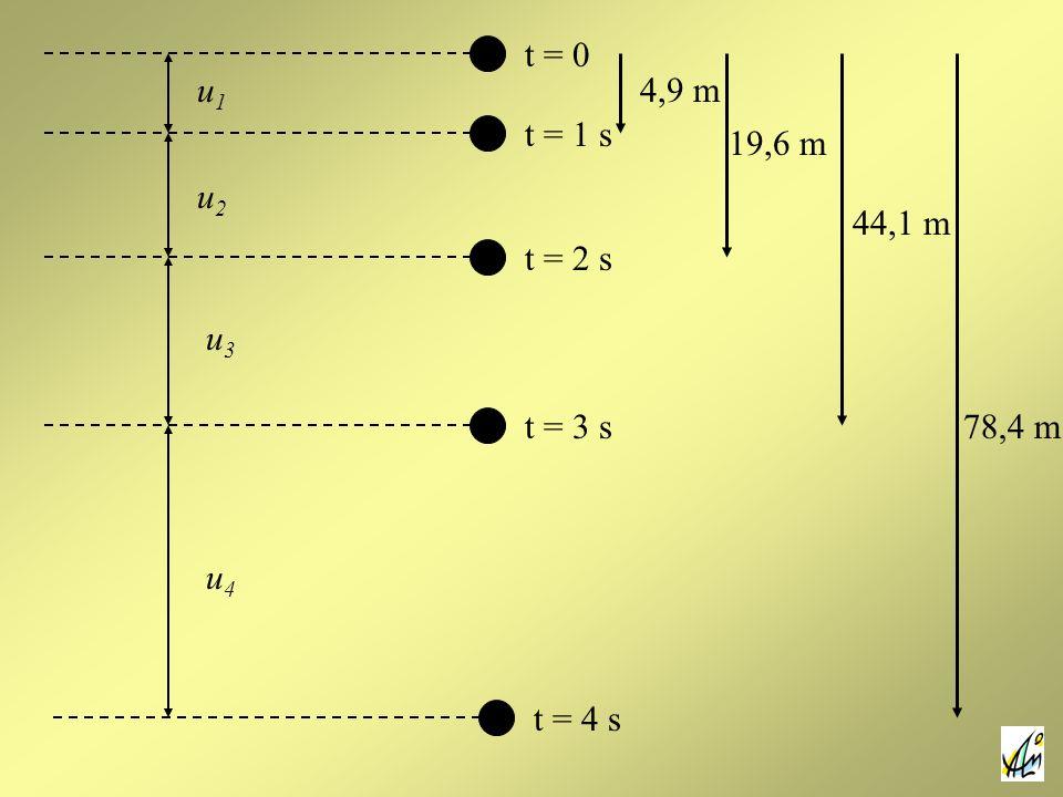 t = 0 t = 1 s t = 2 s t = 3 s t = 4 s u1u1 u2u2 u3u3 u4u4 4,9 m 19,6 m 44,1 m 78,4 m