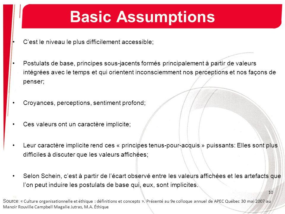 Basic Assumptions Cest le niveau le plus difficilement accessible; Postulats de base, principes sous-jacents formés principalement à partir de valeurs