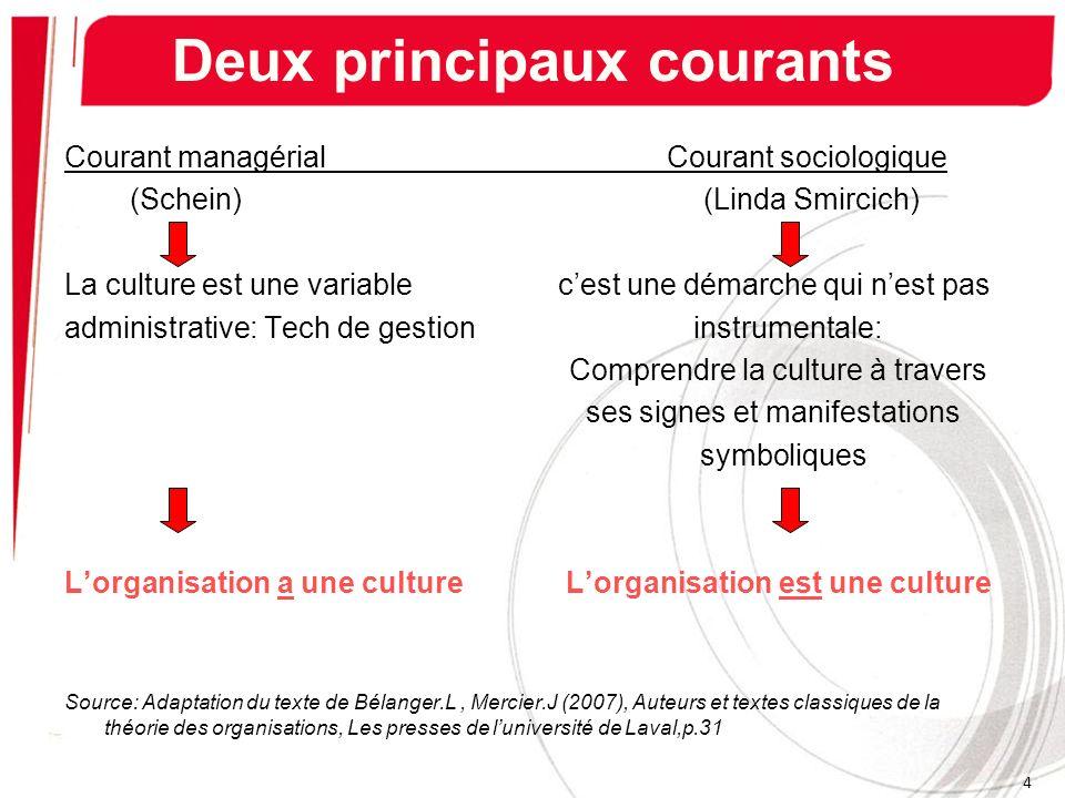 Courant managérial Courant sociologique (Schein) (Linda Smircich) La culture est une variable cest une démarche qui nest pas administrative: Tech de g