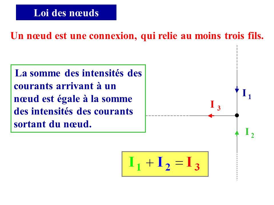Loi des nœuds Un nœud est une connexion, qui relie au moins trois fils. I 3 I 1I 1 I 2I 2 La somme des intensités des courants arrivant à un nœud est