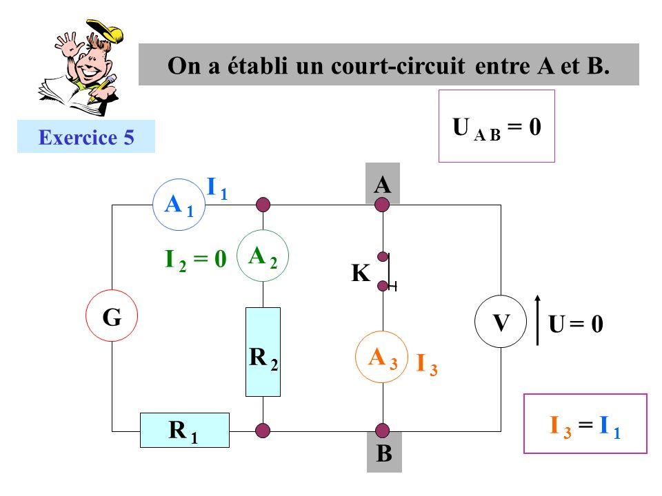 B A A 1A 1 G V I 1I 1 A 2A 2 I 3I 3 A 3A 3 R 2R 2 R 1R 1 K Exercice 5 U A B = 0 U = 0 I 3 = I 1I 3 = I 1 On a établi un court-circuit entre A et B. I