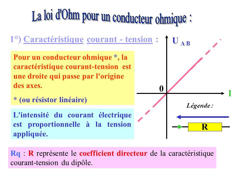 Pour un conducteur ohmique *, la caractéristique courant-tension est une droite qui passe par l'origine des axes. * (ou résistor linéaire) L'intensité