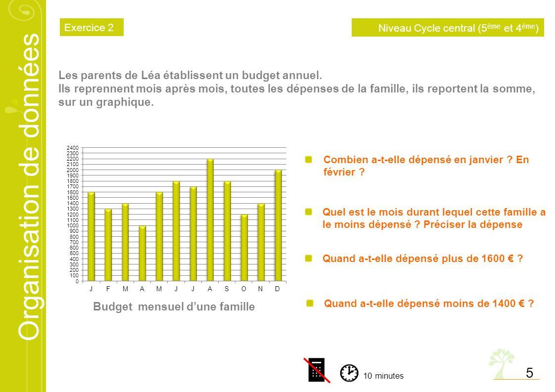 Organisation de données 5 Quel est le mois durant lequel cette famille a le moins dépensé ? Préciser la dépense Budget mensuel dune famille Combien a-