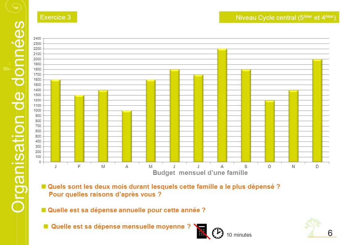 Organisation de données 6 Budget mensuel dune famille Quels sont les deux mois durant lesquels cette famille a le plus dépensé ? Pour quelles raisons