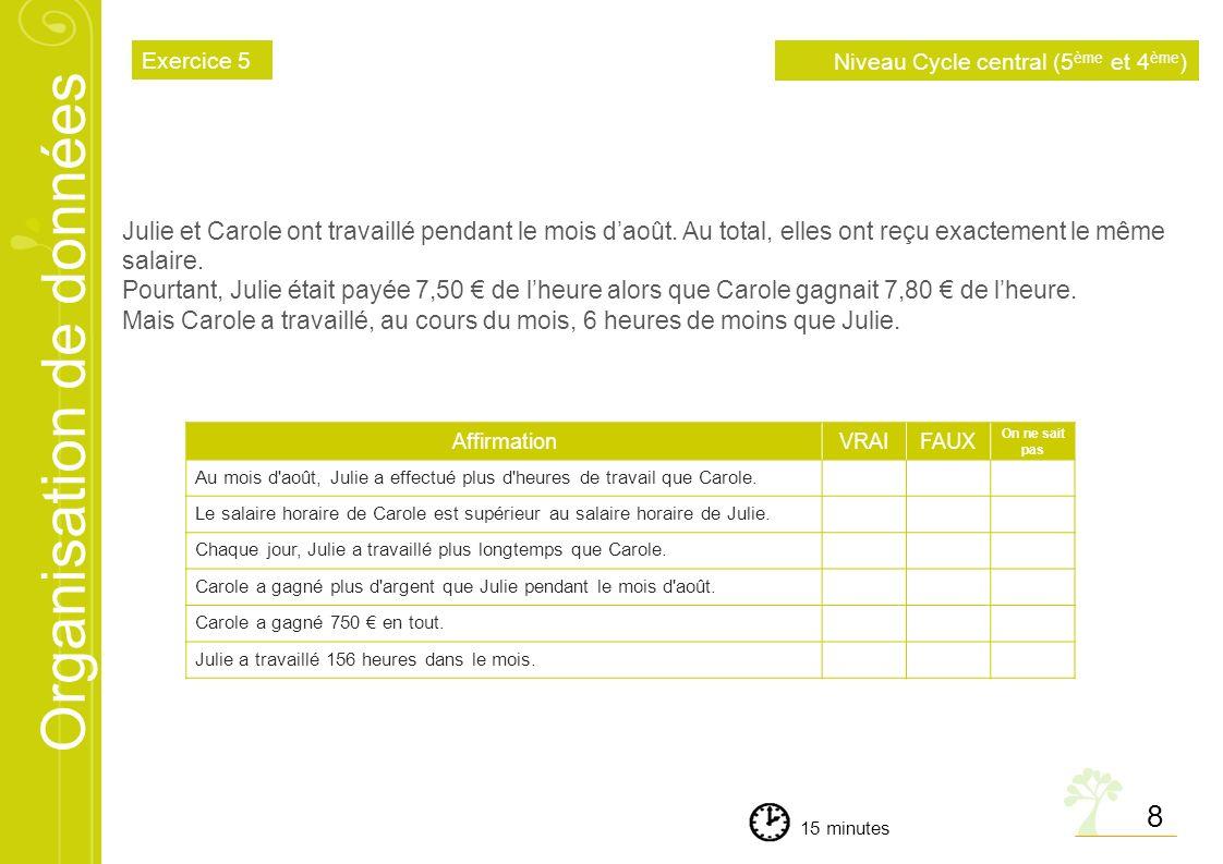 Organisation de données © Tous droits réservés 2011 F I N