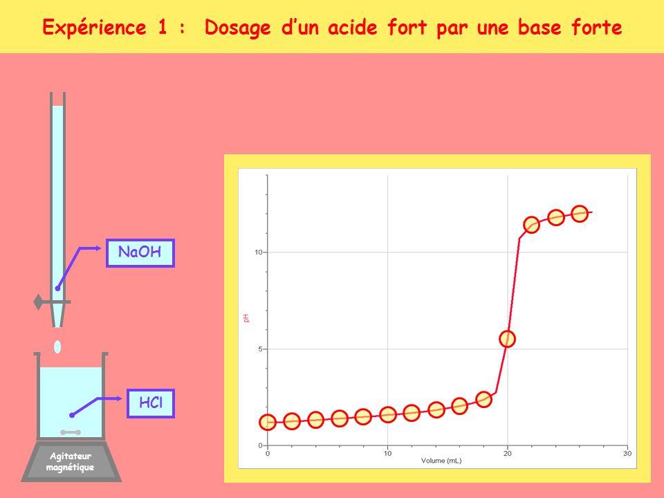 Expérience 1 : Dosage dun acide fort par une base forte Agitateur magnétique NaOH HCl