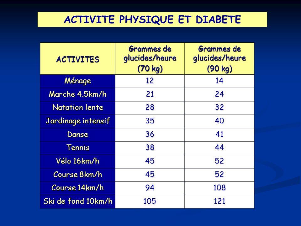 ACTIVITE PHYSIQUE ET DIABETE ACTIVITES Grammes de glucides/heure (70 kg) Grammes de glucides/heure (90 kg) Ménage1214 Marche 4.5km/h 2124 Natation len