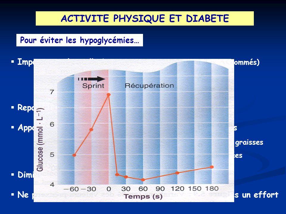 ACTIVITE PHYSIQUE ET DIABETE Pour éviter les hypoglycémies… Importance des collations (sous-estimation des sucres consommés) - avant lactivité (surtou