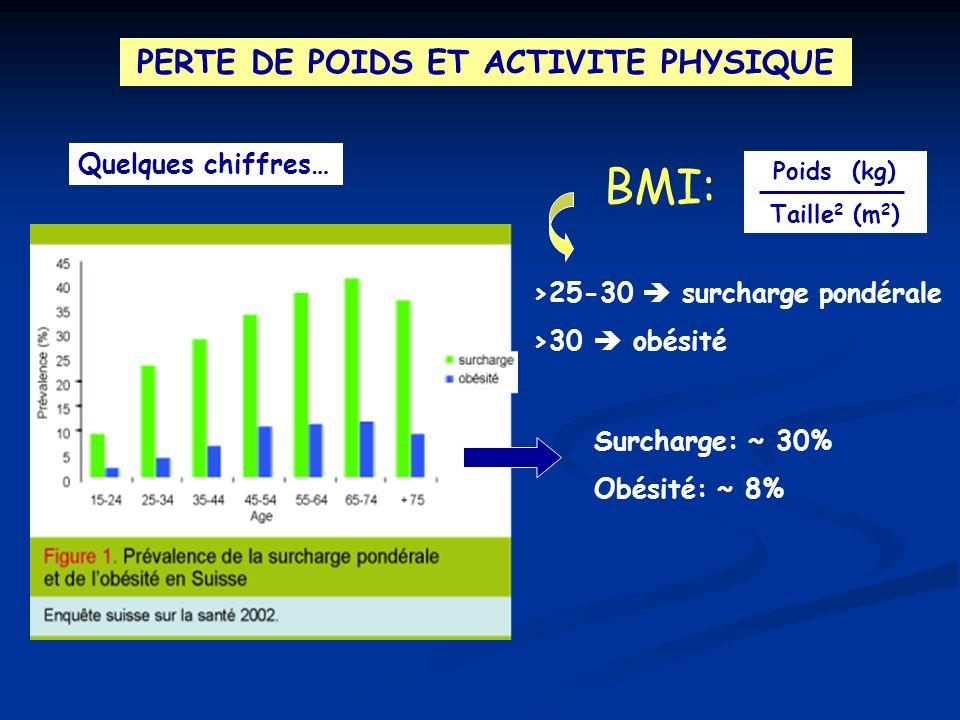 PERTE DE POIDS ET ACTIVITE PHYSIQUE Quelques chiffres… >25-30 surcharge pondérale >30 obésité Poids (kg) Taille 2 (m 2 ) BMI: Surcharge: ~ 30% Obésité