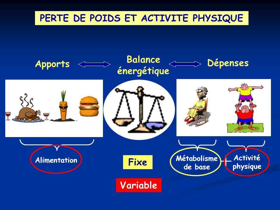 PERTE DE POIDS ET ACTIVITE PHYSIQUE Quelques exemples… Femme de 40 ans, 160 cm et 60 kg: - métabolisme de base: ~ 1300 kcal/jour - dépense quotidienne (sédentaire): ~ 1700 kcal/jour - dépense quotidienne (active): ~ 2000 kcal/jour Cycliste du tour de France: - dépense calorique (étape de montagne): ~ 9000 kcal