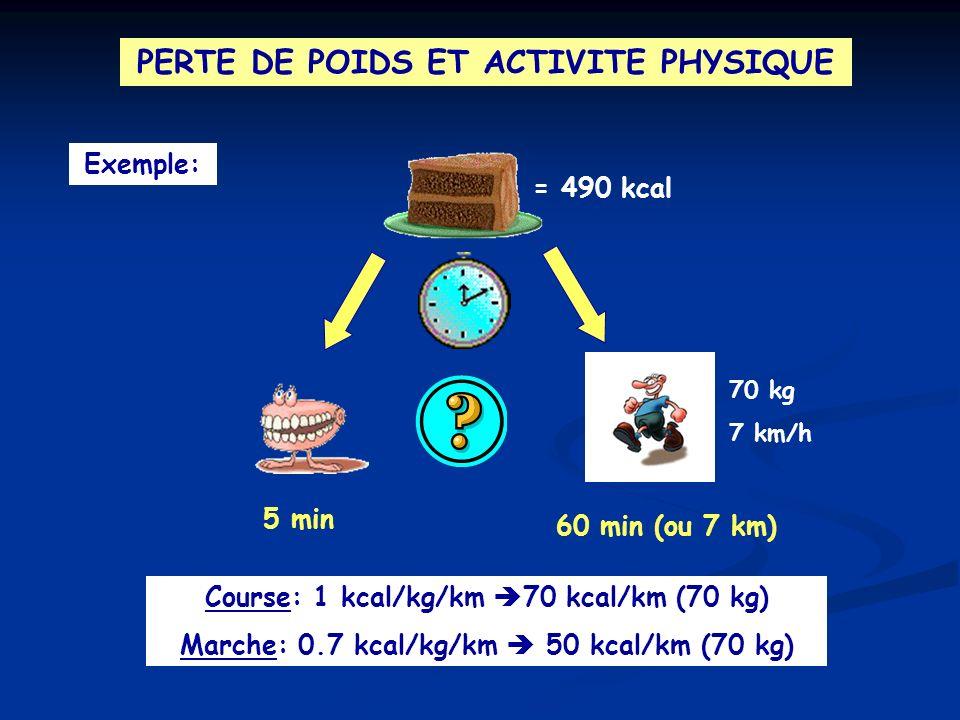 PERTE DE POIDS ET ACTIVITE PHYSIQUE Exemple: = 490 kcal 5 min 60 min (ou 7 km) 70 kg 7 km/h Course: 1 kcal/kg/km 70 kcal/km (70 kg) Marche: 0.7 kcal/k