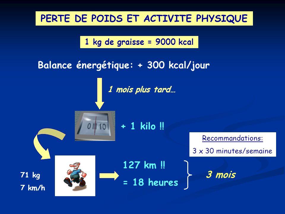 PERTE DE POIDS ET ACTIVITE PHYSIQUE 1 kg de graisse = 9000 kcal Balance énergétique: + 300 kcal/jour 1 mois plus tard… + 1 kilo !! 71 kg 7 km/h 127 km