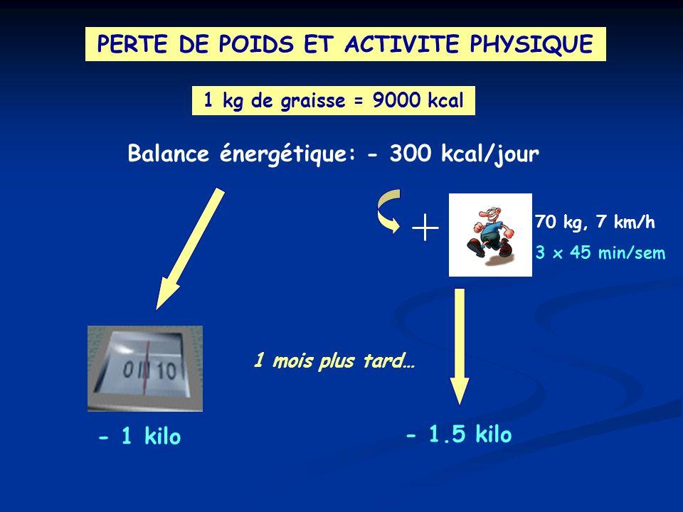 PERTE DE POIDS ET ACTIVITE PHYSIQUE 1 kg de graisse = 9000 kcal Balance énergétique: - 300 kcal/jour 1 mois plus tard… - 1 kilo 70 kg, 7 km/h 3 x 45 m