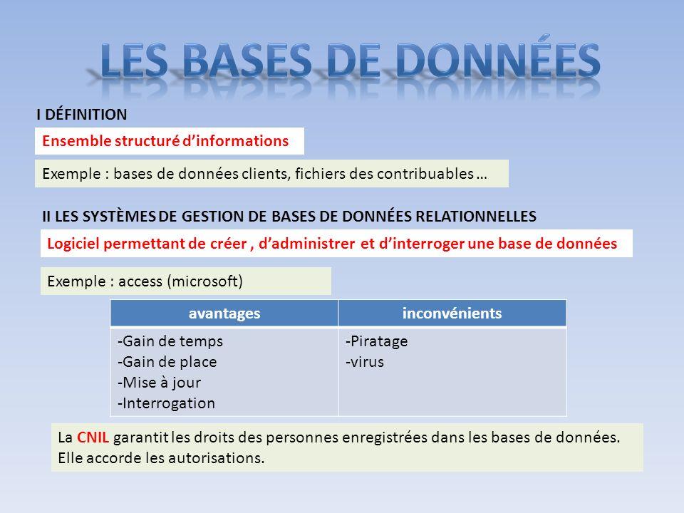 I DÉFINITION Ensemble structuré dinformations Exemple : bases de données clients, fichiers des contribuables … II LES SYSTÈMES DE GESTION DE BASES DE